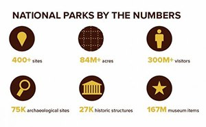 By the numbers: national parks