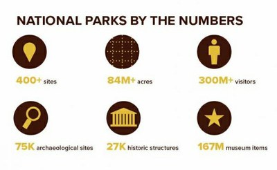 National Parks by the Numbers